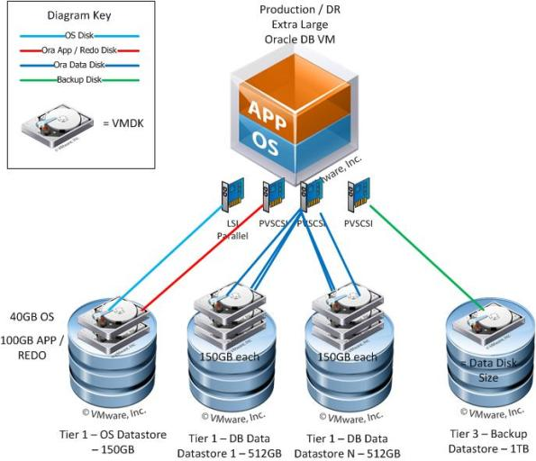 Oracle Database Disk Layout for Large Production Systems